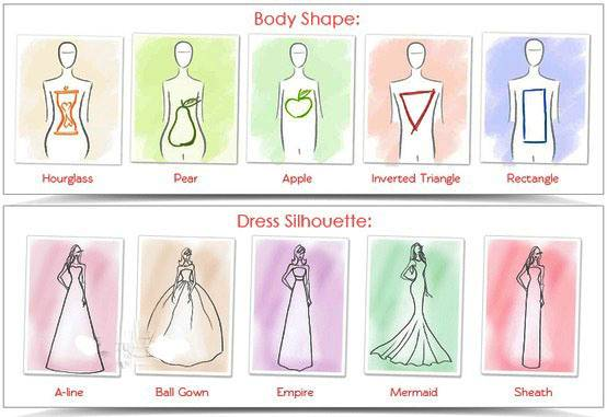 It's important though to remember that although there may be certain dress shapes that suit certain shapes, if you feel good in a dress, that's all that