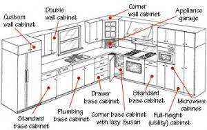 styles+of+kitchen+cabinet+doors | Cabinet door styles by Silhouette Custom  Cabinets Ltd