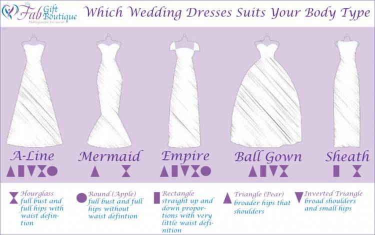 The Mermaid style provides a beautiful figure with great detail and definition as it tends to hug the bride's bust, waist and hips and then folds out wider